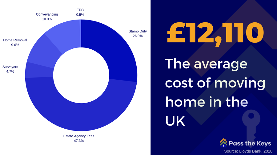 Cost of moving home