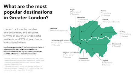 The Most Popular Destinations in Greater London