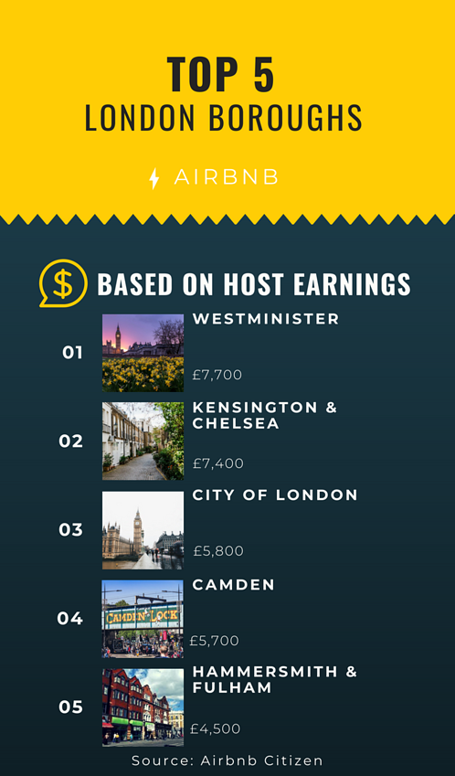 Top 5 London Boroughs Based on Typical Host Earnings