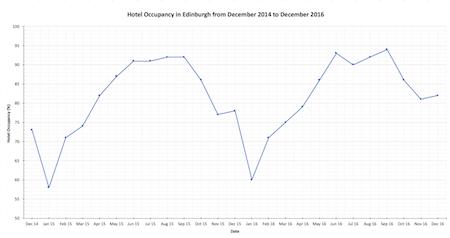 Edinburgh hotel occupancy graph