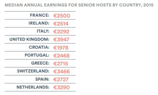 senior hosting europe